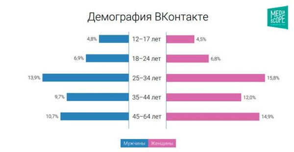 Пол и возраст аудитории Вконтакте за 2018 год