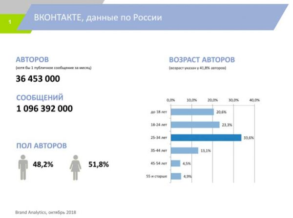 Пол и возраст авторов постов Вконтакте за 2018 год