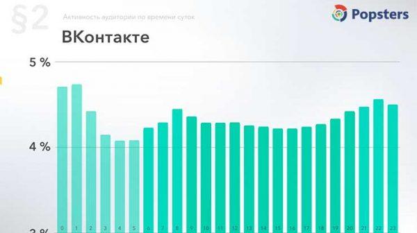 Время активности аудитории Вконтакте по часам данные за 2018 год