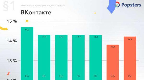 Время активности аудитории Вконтакте по дням недели данные за 2018 год