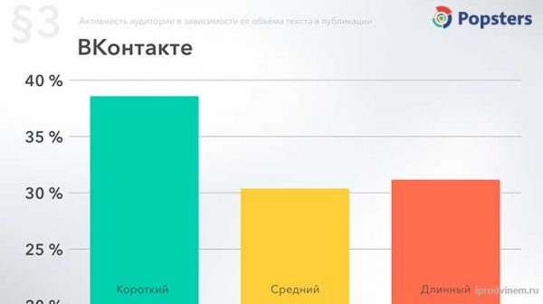 Время активности аудитории Вконтакте по объему текста за 2018 год