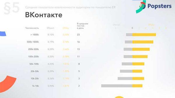 Время активности аудитории Вконтакте по показателю вовлеченности ER за 2018 год