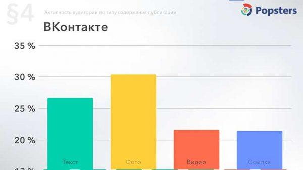 Время активности аудитории Вконтакте по типу контента за 2018 год