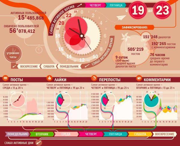 Время активности пользователей Вконтакте 2010