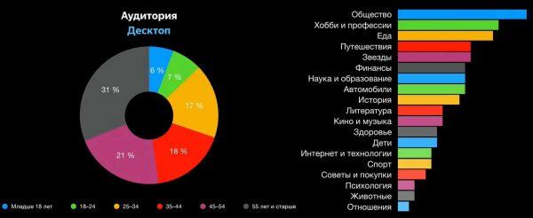 Популярные темя в Яндекс Дзен