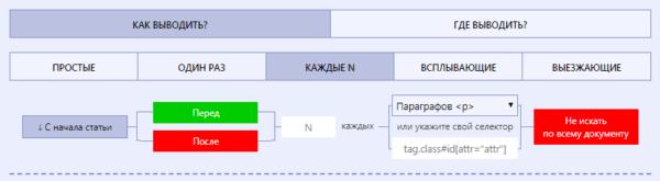 Плагин Flat PM Pro добавление рекламы вкладка параметры ввода подраздел Как выводить – Каждые N