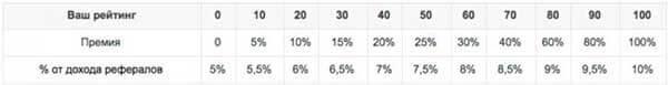 Проценты за рейтинг на Surfearner