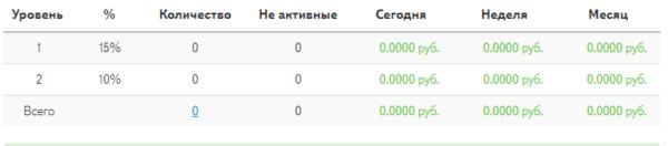 Таблица вознаграждений за привличение рефералов в Payad