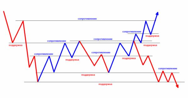 Кривые колебаний в трейдинге