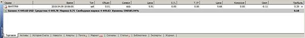 Обзор окна программы в MetaTrader
