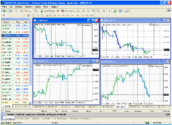 Обзор панели инструментов в MetaTrader