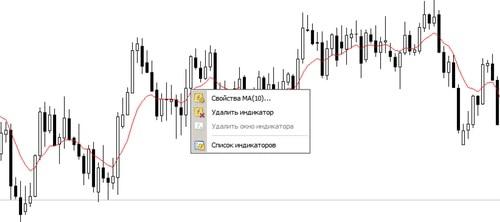 Установка индикаторов и авто торговли в MetaTrader